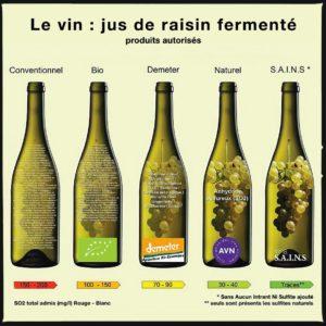 Les différents intrants dans les vins par type de production choisie